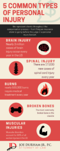 Albany Personal Injury Infographic